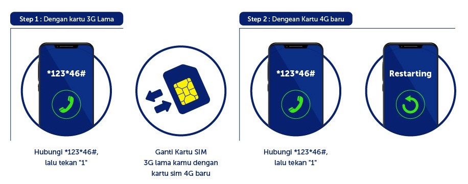 Upgrade Sim Card Sendiri