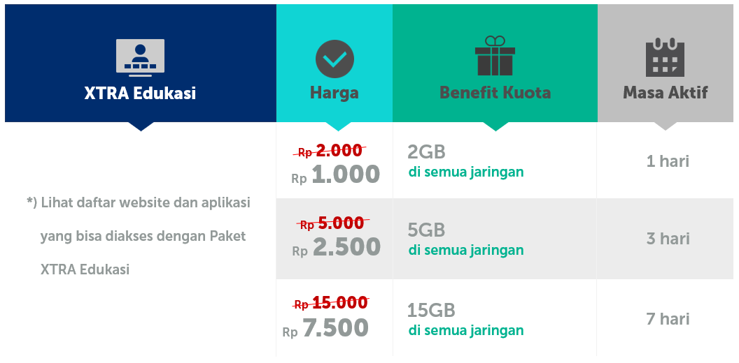 Cara Aktifkan Kuota Belajar Xl Tri Telkomsel Dan Im3 2020 Tirto Id